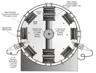 motor-magnético