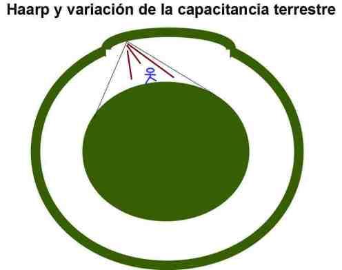 haarp-capacitancia