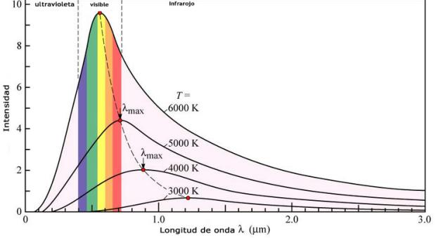 radiacion-cuerpo-negro