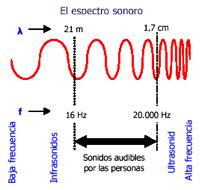 vibraciones_sonido01
