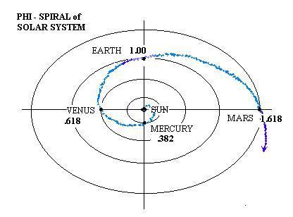phispiralofsolarsystem