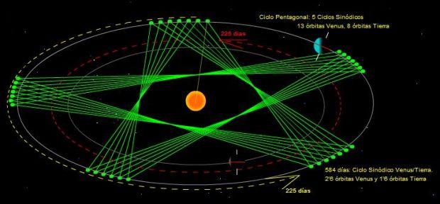 venus-orbita-6