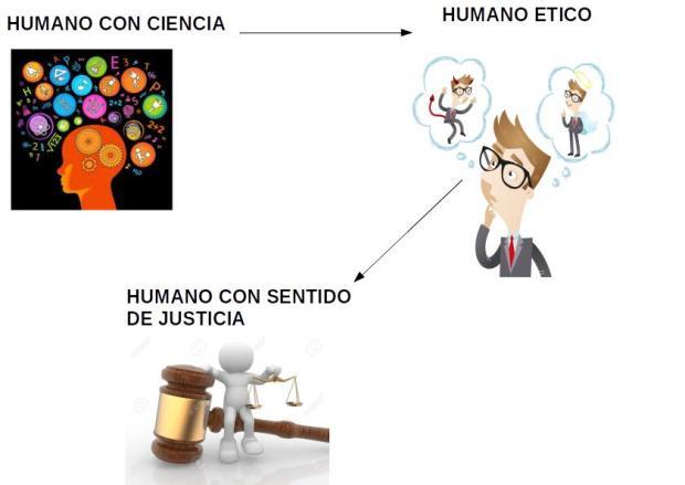 humanoconciente