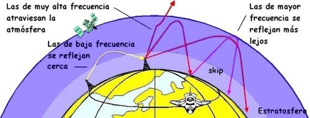 ionosferica